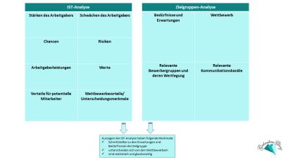 Arbeitgebermarke_IST-Analyse_Zielgruppe